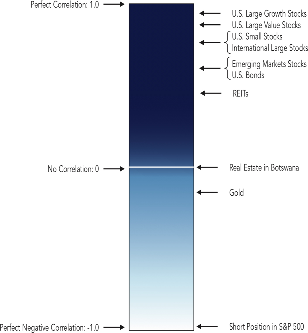 Approximate Position Compared to the S&P 500 Index