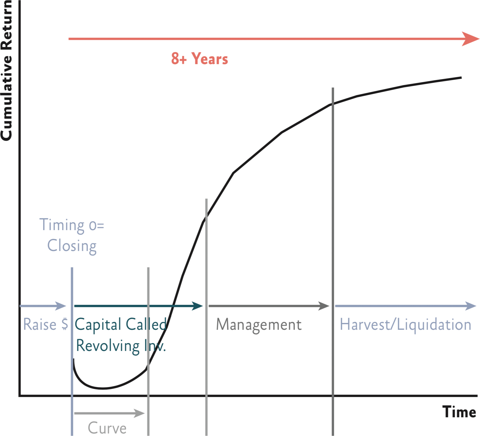 Life Cycle of a Private Equity Fund