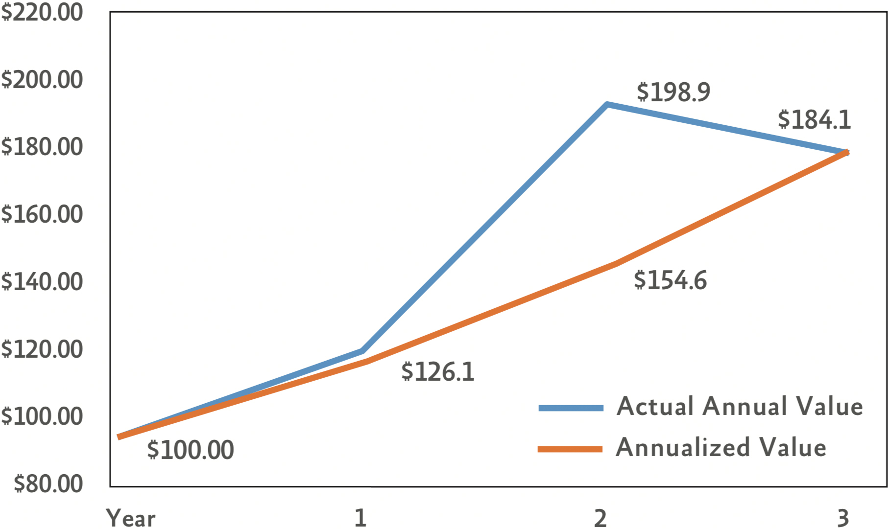 Annual and Annualized Returns: Same Outcome, Different Paths